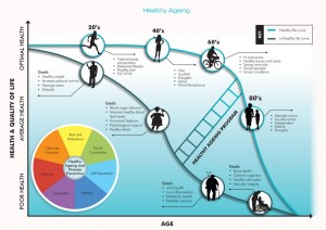 Health Ageing - Life Curve - Dr Sonja, Denmark-Albany